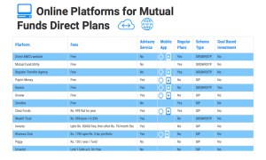 Best Direct Mutual Funds Platforms in India