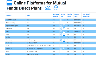 best direct mutual funds platforms