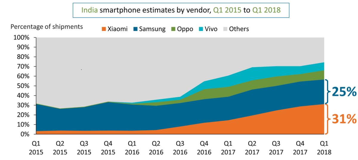 smartphone market share in india