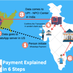 WhatsApp Pay UPI Platform