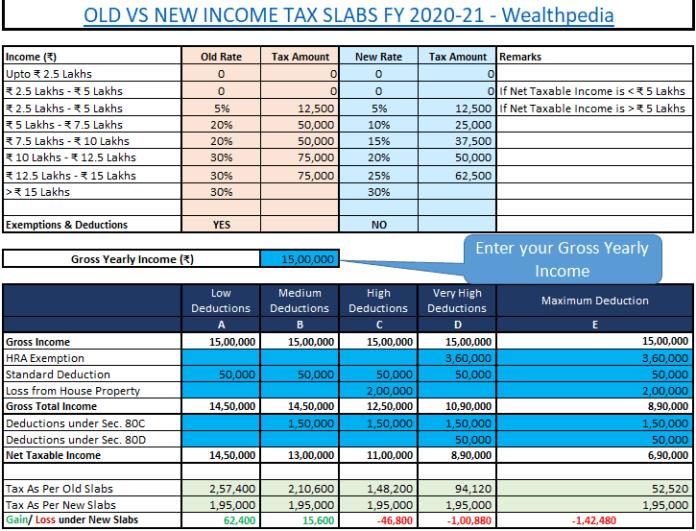 old vs new income tax slabs fy 2020-21 (Wealthpedia)