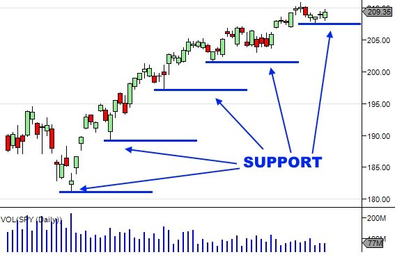 Technical Analysis Of Stock Trends  3 Chart Patterns