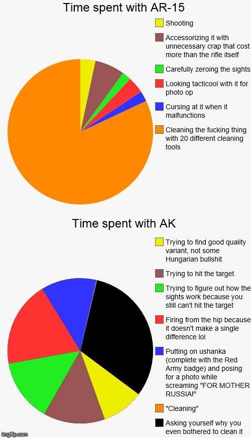 AR vs. AK