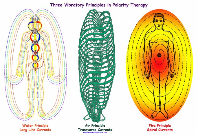 Polarity THerapy, Polarity Massage Therapy