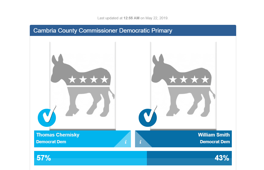 Cambria County Commissioner's race democrat race_1558501370352.PNG.jpg