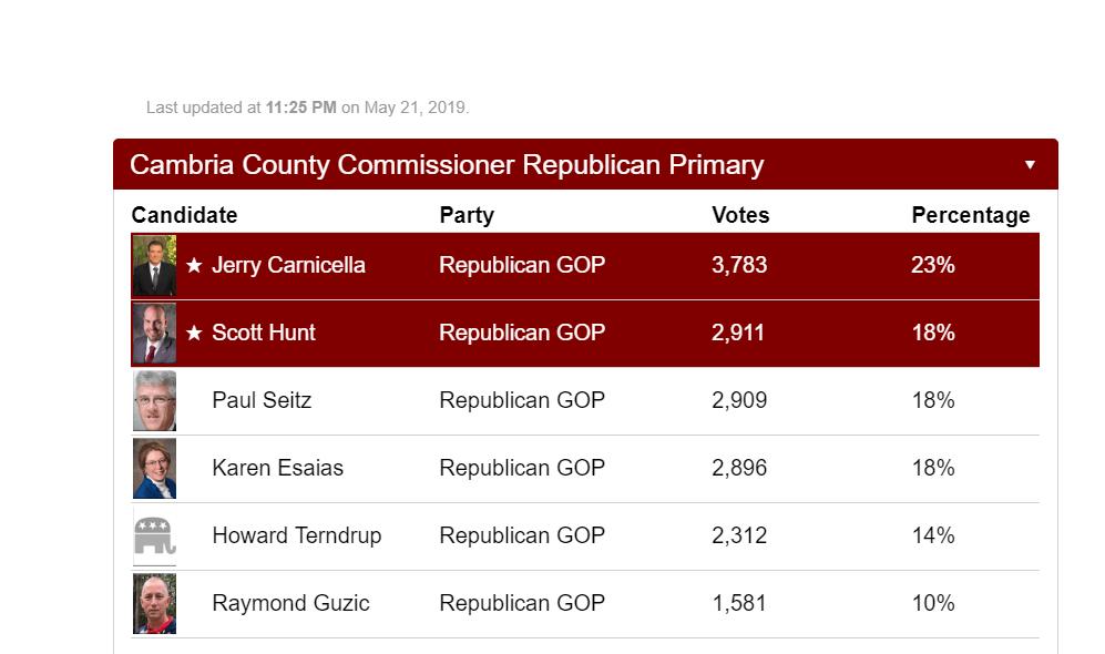 Carnicella, Hunt win Cambria Co  Commissioner Republican Primary race
