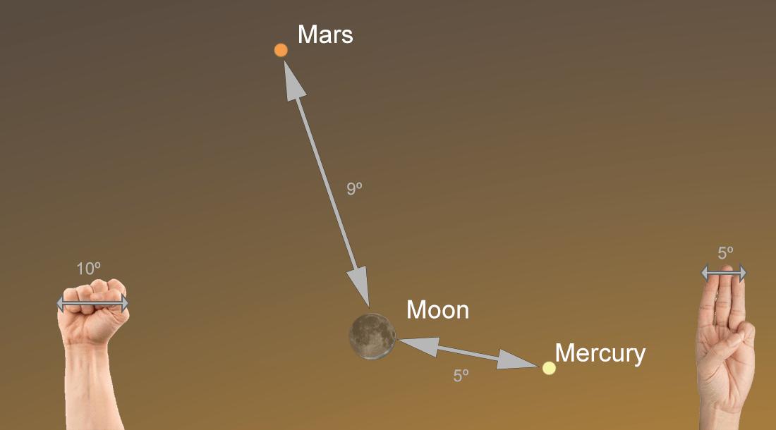 Finding Mars and Venus