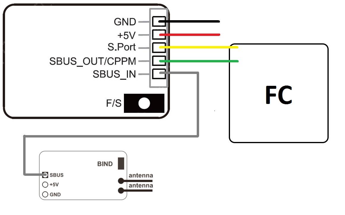 Comment connecter le R-XSR, vidéo et schéma pour les SBUS