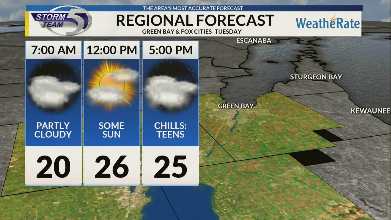 Regional Forecast: Green Bay and the Fox Cities 11/27