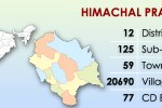 Districts of Himachal Pradesh