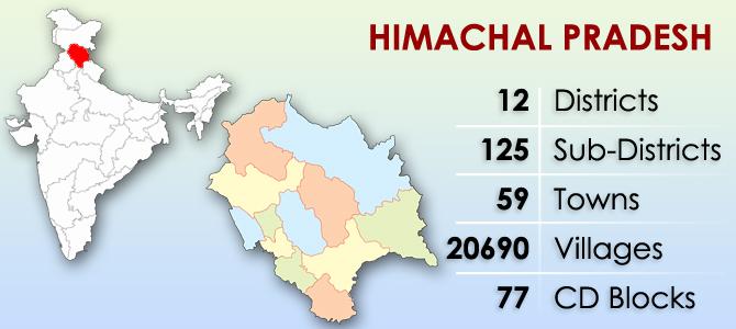 Districts of Himachal Pradesh