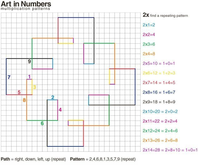 multiplication-art