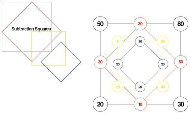subtraction-squares