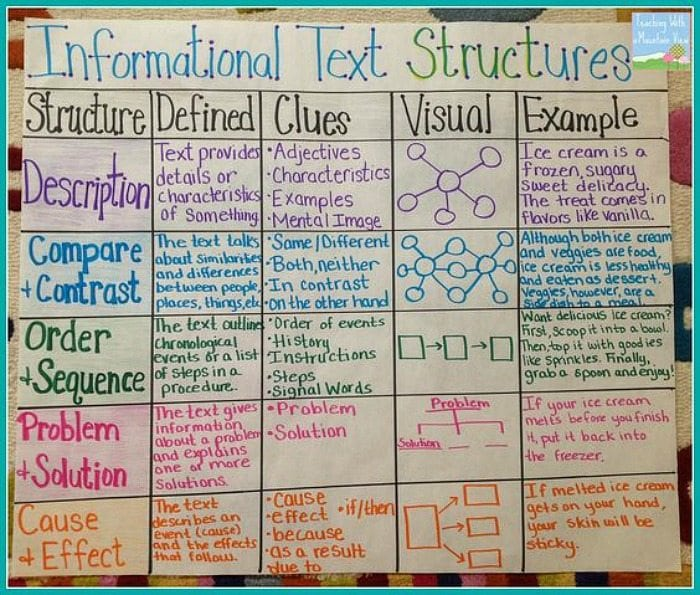 awesome anchor charts for teaching writing weareteachers  on the most important aspects of informational writing while keeping them organized this chart could be used to support paragraph writing or essays