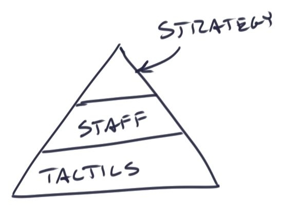 Strategy & Tactics :: We Are The Practitioners