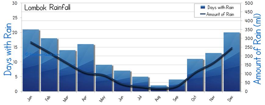 Lombok Weather Averages