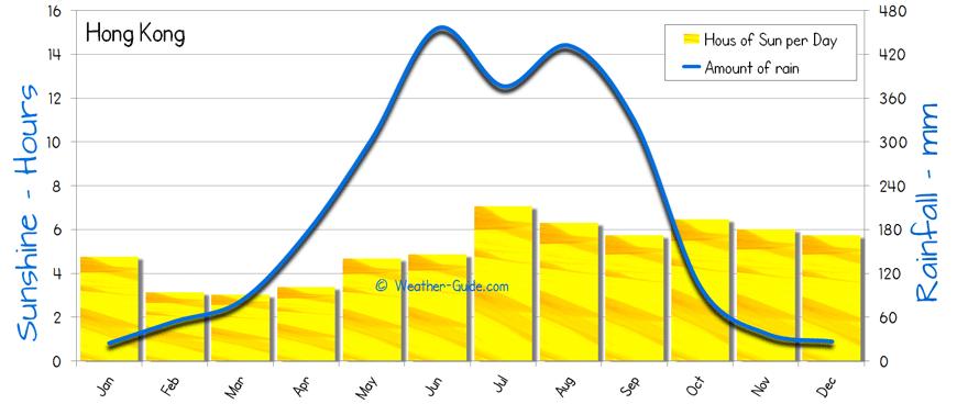Hong Kong Weather Averages