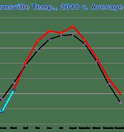 temperature bar and line graphs for brownsville harlingen and mcallen calendar year 2010 [ 1502 x 1141 Pixel ]