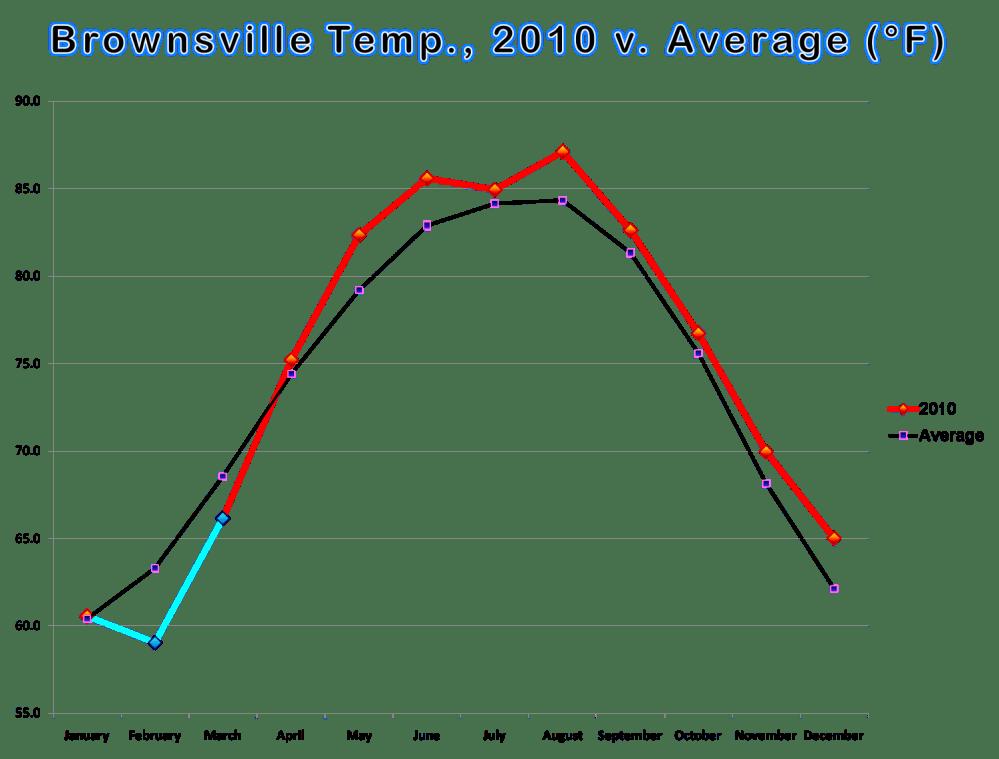 medium resolution of temperature bar and line graphs for brownsville harlingen and mcallen calendar year 2010