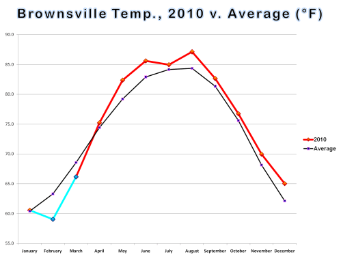small resolution of temperature bar and line graphs for brownsville harlingen and mcallen calendar year 2010