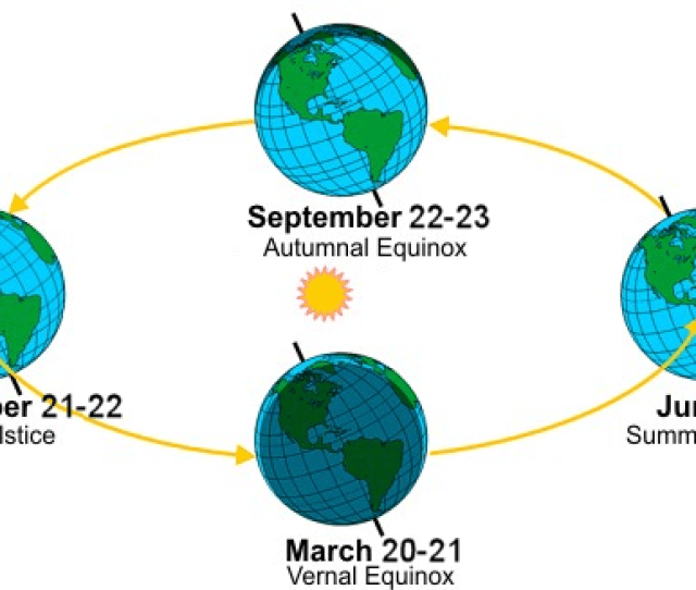 Earths Orbit And The Relation To Seasons