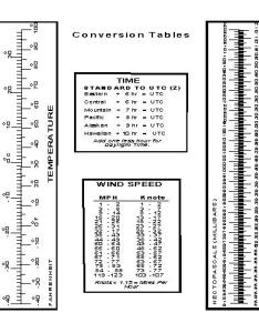 Conversion tables for temperature time wind speed and pressure also pilot   guide aviation weather rh
