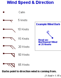 Wind speed and direction example also lake of the woods forecast rh weather