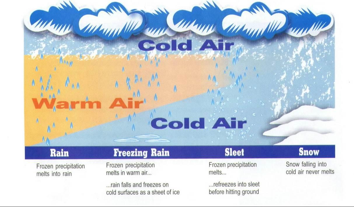 hight resolution of diagram of precipitation