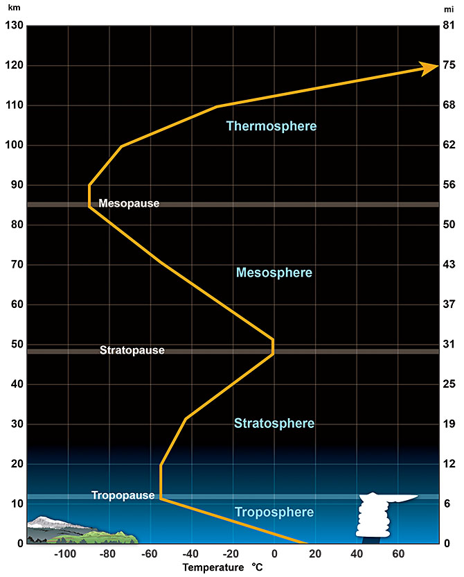 earth s atmosphere layers diagram 2004 jeep grand cherokee brake light wiring nws jetstream - of the
