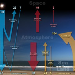 Earth S Atmosphere Layers Diagram Fog Light Wiring No Relay The Earth-atmosphere Energy Balance