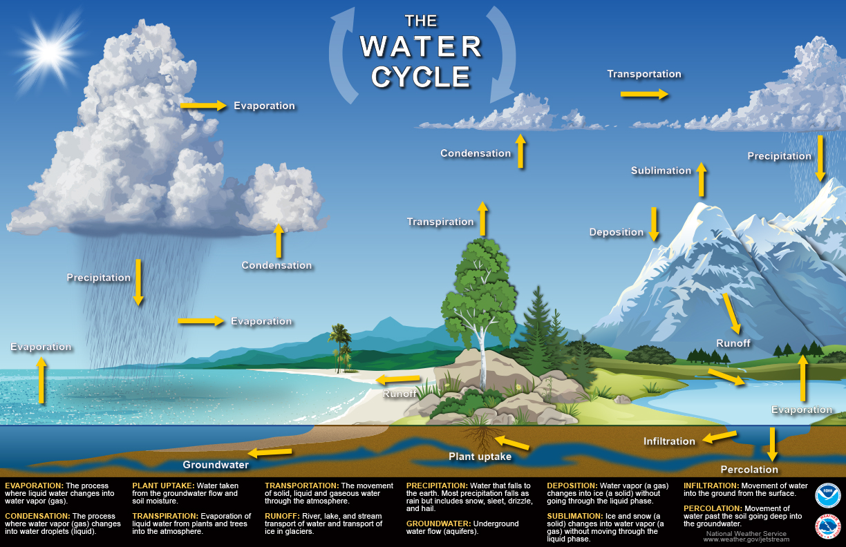 hight resolution of a more complete water cycle poster