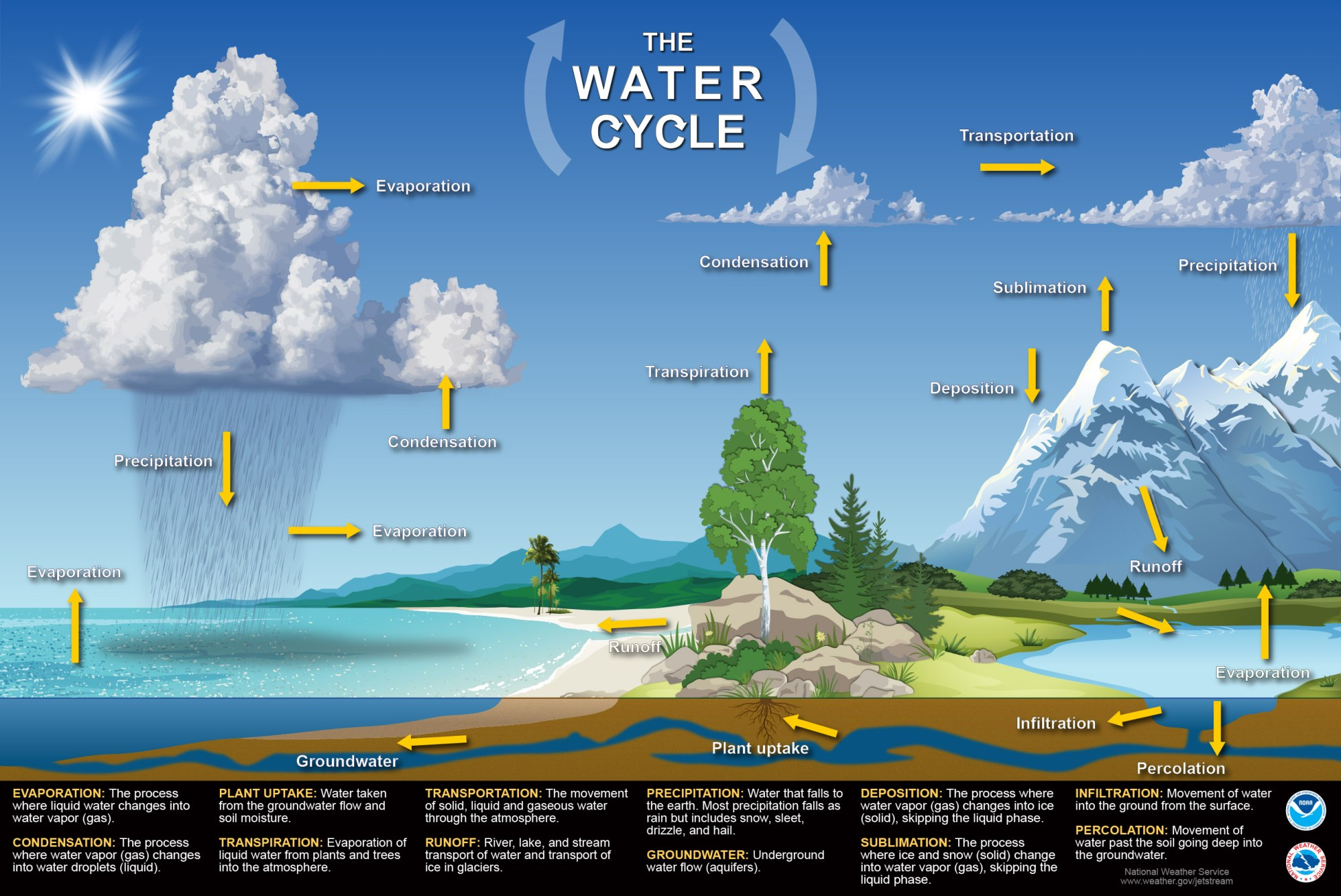 hight resolution of jetstream max water cycle poster