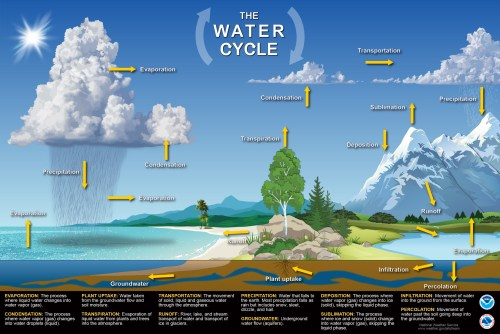 small resolution of jetstream max water cycle poster