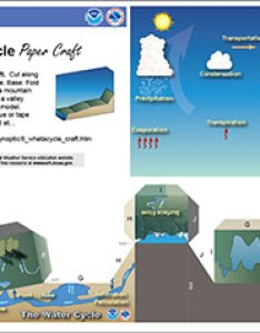 Full color version of the paper craft also nws jetstream learning lesson water cycle rh weather