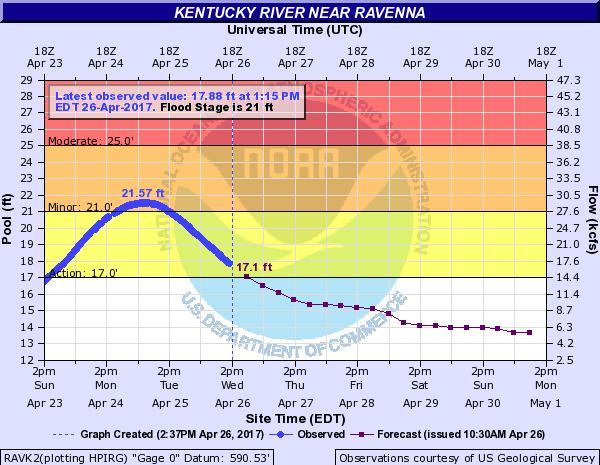Ky Flooding Harlan County
