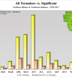 tornadoes significant by time of year [ 1422 x 1032 Pixel ]