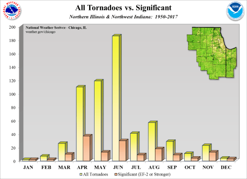 small resolution of tornadoes significant by time of year