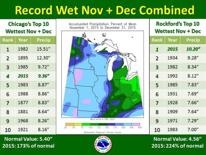 map of nov + dec precip and top 10 wettest dec and nov lists