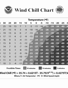 Windchill high res  bwg also wind chill chart rh weather