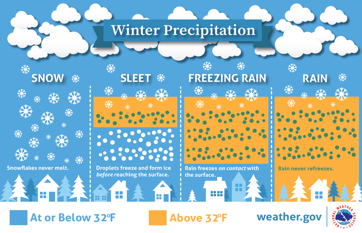 types of rainfall with diagrams 0 data flow diagram spring safety infographics