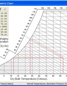 Dry bulb temperature tdb also temperatures web dew point rh weather