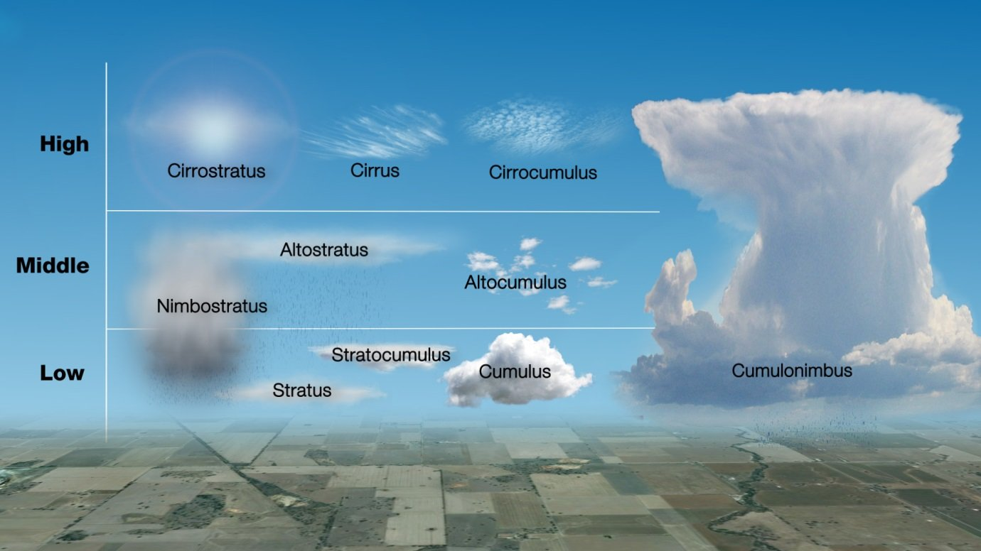 Different Types Of Clouds And What They Do