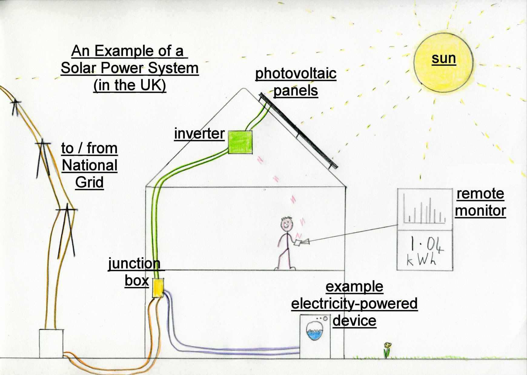 how solar power works diagram human eye anatomy worksheet extended practice ougd603 brief brand