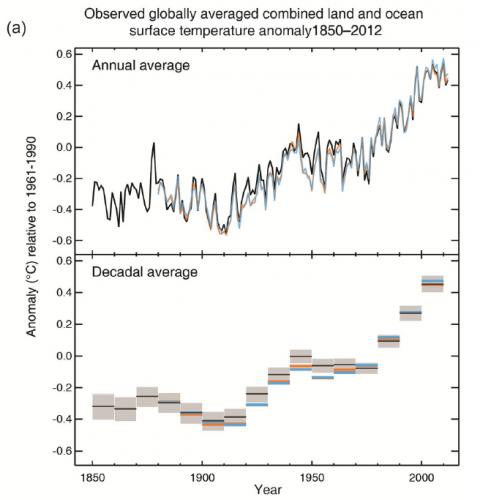 IPCC_AR5_temps
