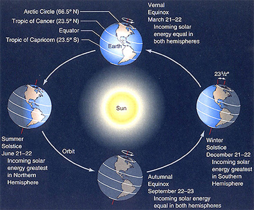 Solstices and Equinoxes. Credit: NASA