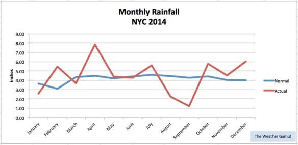 rain-2014