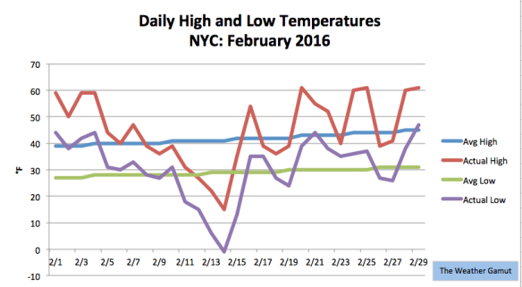 NYC saw a rollercoaster of temperatures this February. Credit: The Weather Gamut.