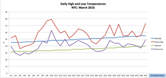 March_Temps