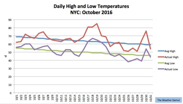 October was a temperature roller closer in NYC. Credit: The Weather Gamut