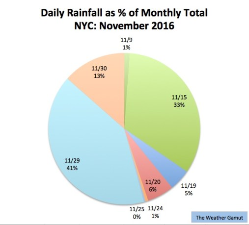 Nov 2016 was first month since July that NYC received able average rainfall. Credit: The Weather Gamut